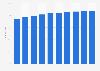 Facebook: online penetration in the Netherlands 2014-2018