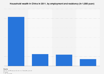 Household wealth in China 2011, by employment and residency