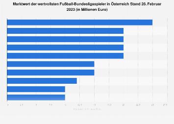 Einkommen Bundesligaspieler