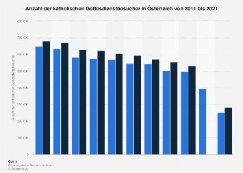 Katholische Gottesdienstbesucher in Österreich bis 2016