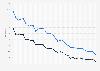 BILD: circulation 2010-2018