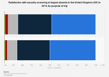 Satisfaction with airport security screening in the UK 2016, by purpose of trip