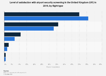 Satisfaction with airport security screening in the UK 2017, by flight type