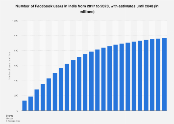 India: number of Facebook users 2015-2022