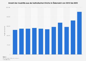 Austritte aus der katholischen Kirche in Österreich bis 2017