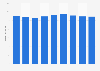 Umsatz von Bahlsen in Deutschland bis 2016
