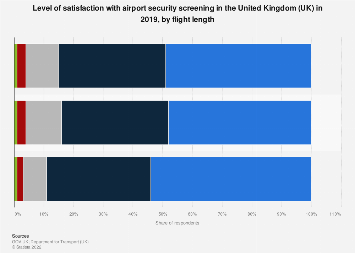 Satisfaction with airport security screening in the UK 2017, by flight length