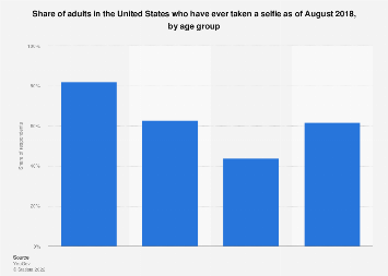 Share of U.S. adults who have taken a selfie 2017, by age group