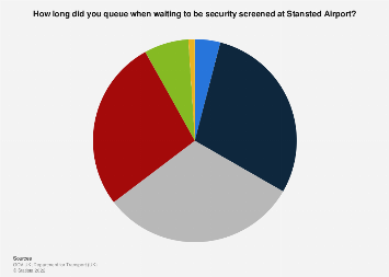 Length of wait for security screening in Stansted Airport in the UK 2016