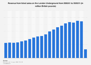 Revenue from ticket sales on the London Underground 2000-2017, by ticket type