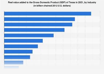 Real GDP of Texas 2016, by industry