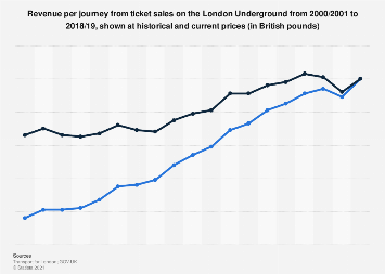 Revenue per journey from ticket sales on the London Underground in the UK 2000-2017