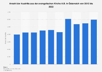 Austritte aus der evangelischen Kirche A.B. in Österreich bis 2018