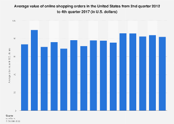 Average U.S. online shopping order value as of Q4 2017