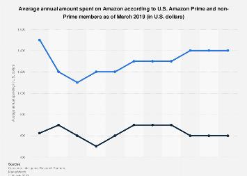 Average spending of Amazon Prime and non-Prime members 2015-2018