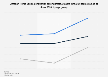 Amazon Prime user age distribution in the U.S. 2017
