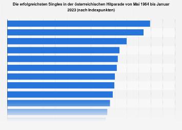 Ranking der erfolgreichsten Singles in der österreichischen Hitparade bis Januar 2018