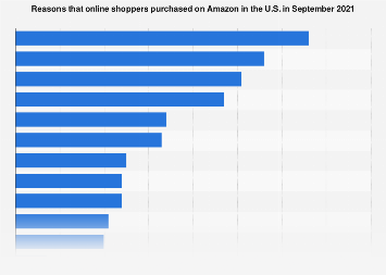 Reasons that Amazon Prime members shop on Amazon in the U.S. as of July 2017