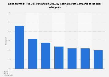 Worldwide sales growth of Red Bull 2016, by leading markets