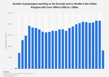 Number of passengers travelling on Eurostar and Le Shuttle in the UK 1994-2015