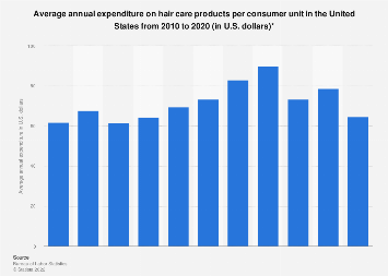 U.S. household expenditure on hair care products 2007-2016