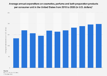 U.S. household expenditure on cosmetics, perfume and bath products 2007-2017