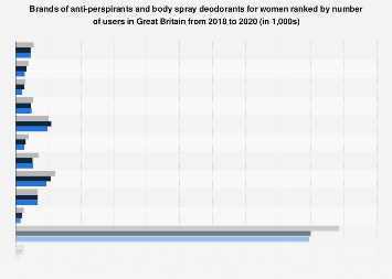 Leading brands of anti-perspirant for women in the UK 2017, by number of users