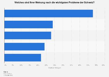 Anzahl stimmberechtigte schweiz