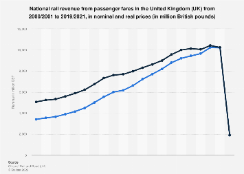 National rail passenger fare revenue in the United Kingdom (UK) 2000-2017