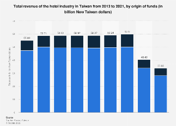 Total revenue of the hotel industry Taiwan 2016