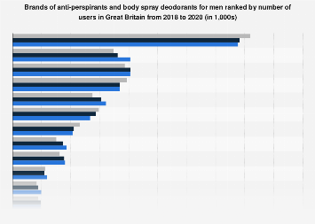 Leading brands of anti-perspirant in the United Kingdom (UK) 2017, by number of users