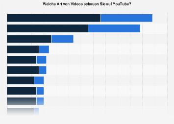 Beliebteste Genres bei YouTube-Videos in Österreich 2017