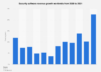 Security software: growth of global revenue 2009-2016