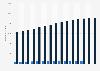 Kunden der ING-DiBa bis 2015