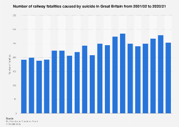 Number of suicide fatalities on railways in Great Britain 2002-2017