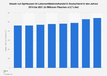 Absatz von Spirituosen in Deutschland bis 2017