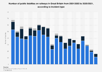 Public fatalities on railways in Great Britain 2001-2018, by type