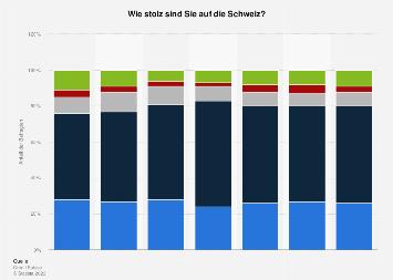 Umfrage unter Schweizer Jugendlichen zum Stolz auf die Schweiz bis 2016