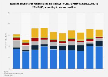 Number of workforce major injuries on railways in Great Britain 2005-2015, by job