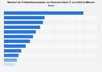 Marktwert der Spieler der Fußball-Nationalmannschaft Österreichs 2018