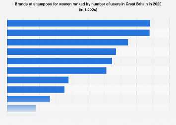Leading shampoo brands for women in the United Kingdom (UK) 2016, by number of users
