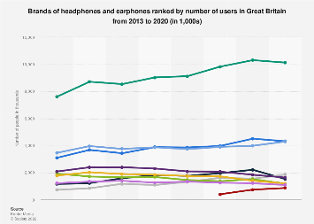 Leading headphones & earphones in the UK 2013-2016, by number of users