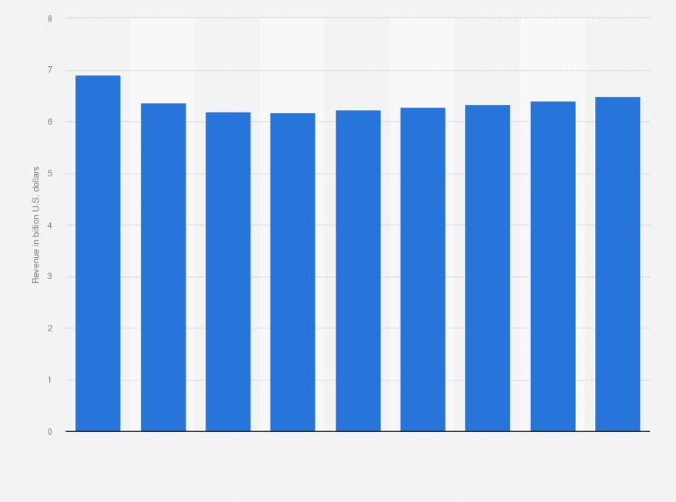 B2B magazine industry revenue in North America 2015 | Statistic