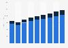 Magazine publishing revenue in Latin America 2008-2016, publication type