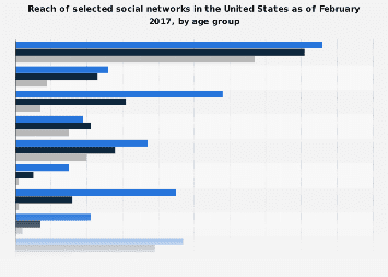 U.S. usage reach of leading social networks 2017, by age group