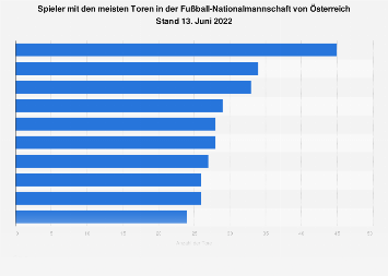 Erfolgreichste Torjäger der österreichischen Fußball-Nationalmannschaft bis 2019