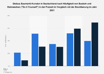 Globus-Kunden zur Häufigkeit von Basteln und Heimwerken (DIY) in der Freizeit 2017