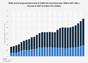 State and local government debt in California 1999-2023