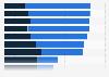 Wichtigste Kriterien bei der Website-Gestaltung von Online-Shops in Österreich 2015