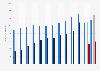 Umsatz von STADA Arzneimittel nach Segment bis 2017